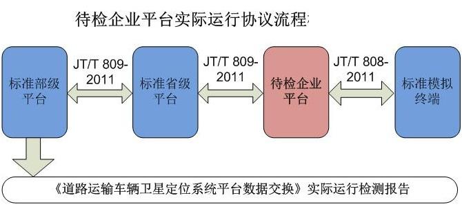 交通部部标平台过检认证(七)-交通部JT808JT809补充协议说明和文档下载
