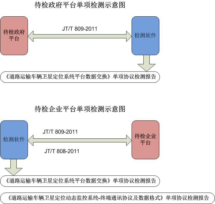 JT/T 808 809 部标认证流程和申报材料下载