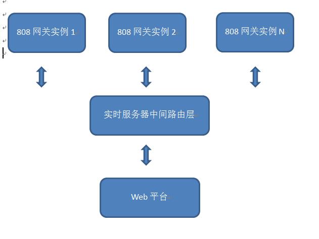 GPS部标平台的架构设计(十)-基于Asp.NET MVC构建GPS部标平台