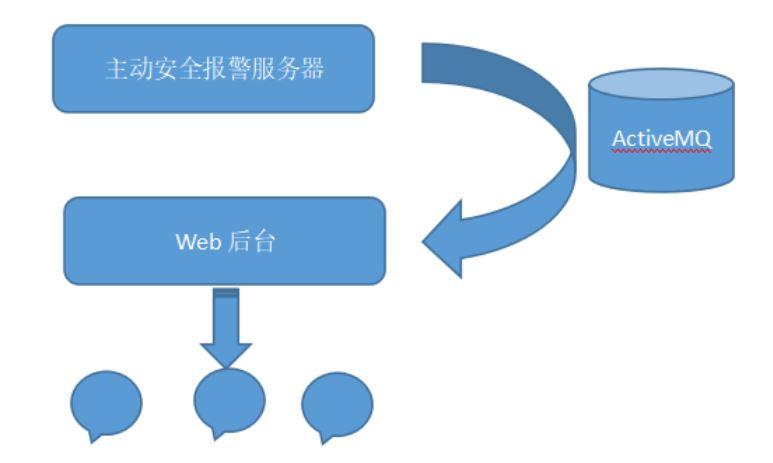 SignalR+AspNET.mvc构建主动安全平台