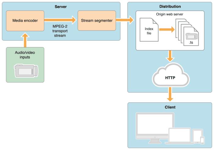1078视频服务器架构