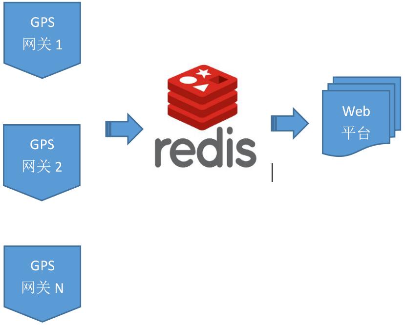 基于Redis构建10万+终端级的高性能部标JT808协议的Gps网关服务器