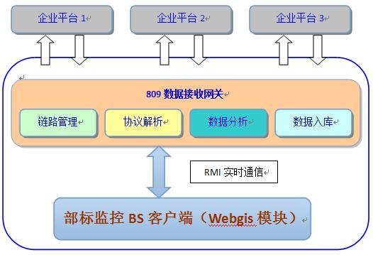 基于部标jt/t809协议和Java Netty框架构建Gps位置监控平台