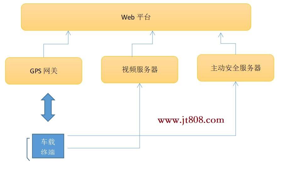苏标主动安全平台架构设计