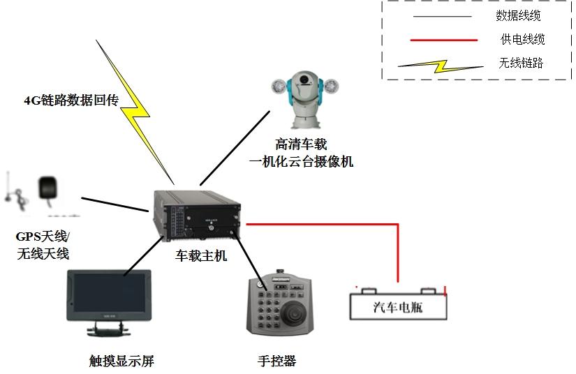 车载视频监控终端设备架构
