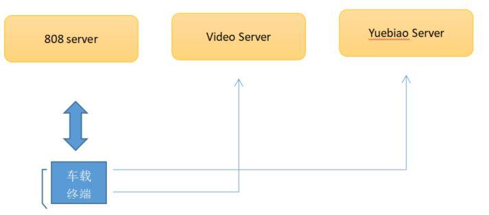 设备与主动安全平台直接的连接
